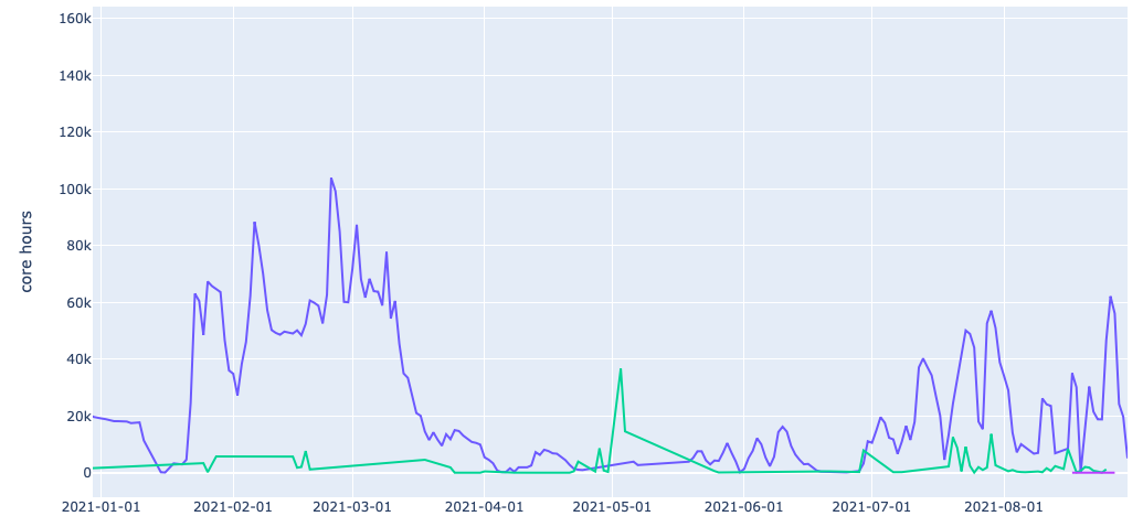 Chart showing frequency of use by 3 research projects involved in NZ's covid response.