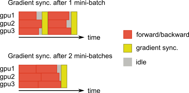 A figure showing the delayed updates technique.