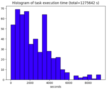 A figure showing the distribution of the execution time for the project's 528 tasks.