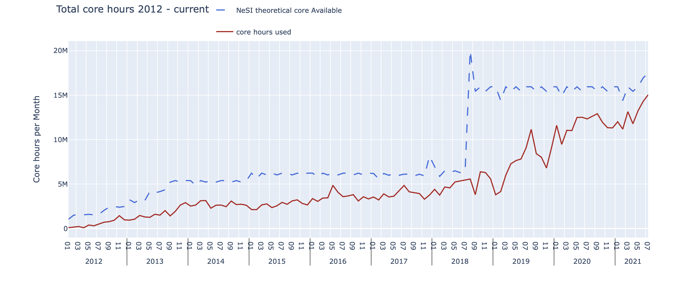 chart showing a peak usage of 15 million core hours in July 2021