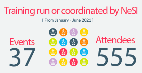 Infographic: 37 events delivered and 555 attendees so far in 2021
