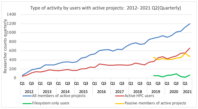 chart showing a growth in the number of active users on NeSI's HPC platform over the first half of 2021.